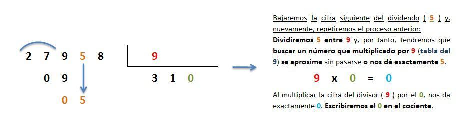 explicacion paso a paso division 5 cifras entre 1 inexacta 4