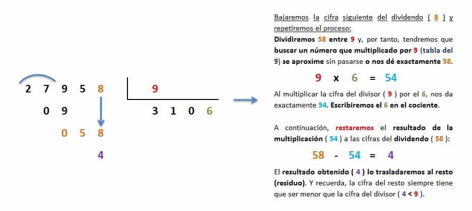 explicacion paso a paso division 5 cifras entre 1 inexacta 5