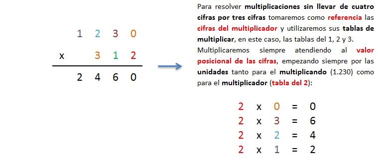 explicacion paso a paso multiplicacion 4 cifras por 3 cifras sin llevar 1