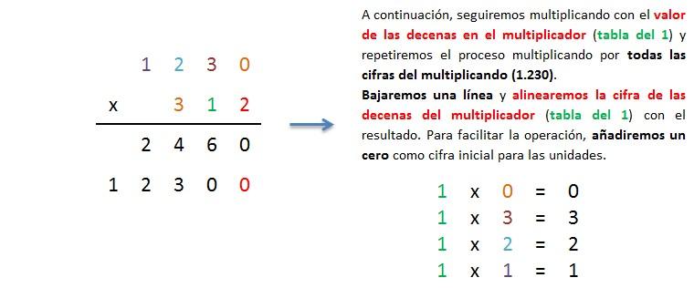 explicacion paso a paso multiplicacion 4 cifras por 3 cifras sin llevar 2
