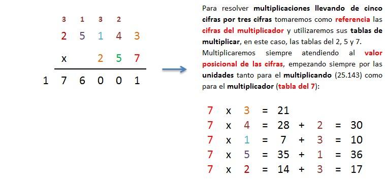 explicacion paso a paso multiplicacion 5 cifras por 3 cifras llevando 1