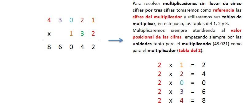 explicacion paso a paso multiplicacion 5 cifras por 3 cifras sin llevar 1