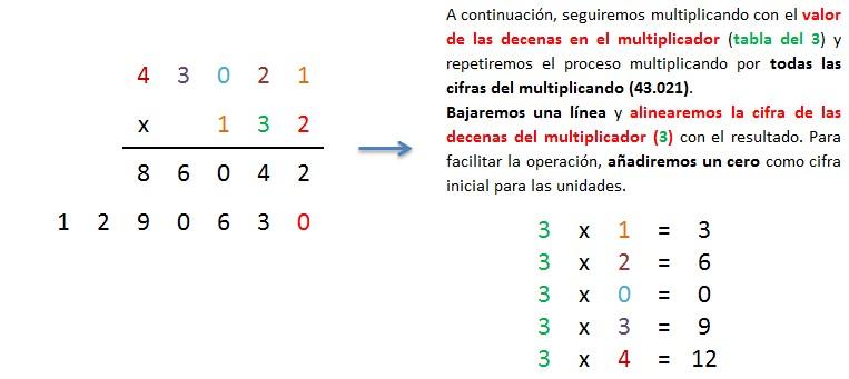explicacion paso a paso multiplicacion 5 cifras por 3 cifras sin llevar 2