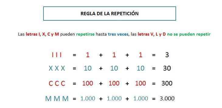 explicacion paso a paso regla de la repeticion numeros romanos