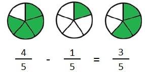 explicacion resta fracciones igual denominador