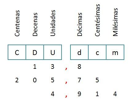 explicacion valor posicional numeros decimales