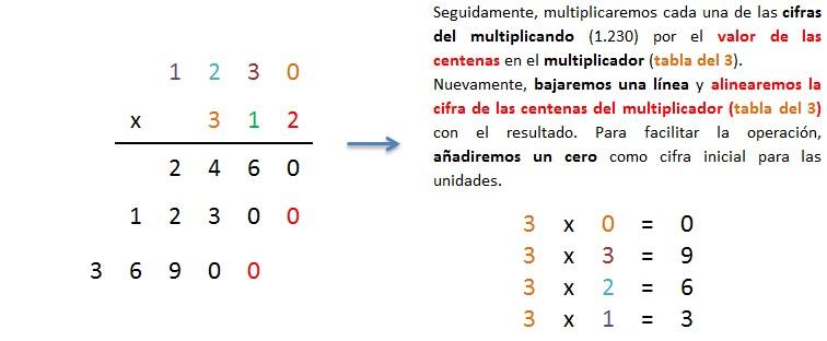 multiplicacion 4 cifras por 3 cifras sin llevar paso a paso