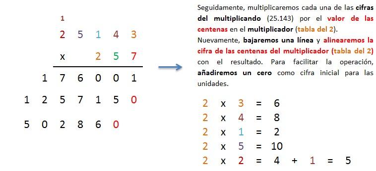 multiplicacion 5 cifras por 3 cifras llevando paso a paso