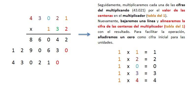 multiplicacion 5 cifras por 3 cifras sin llevar paso a paso