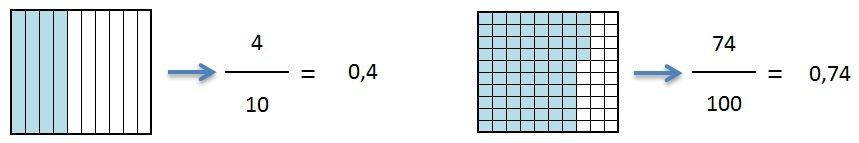 relacion numero decimal y fraccion