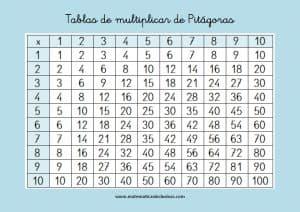 tabla de multiplicar del 1 al 10 pitagorica