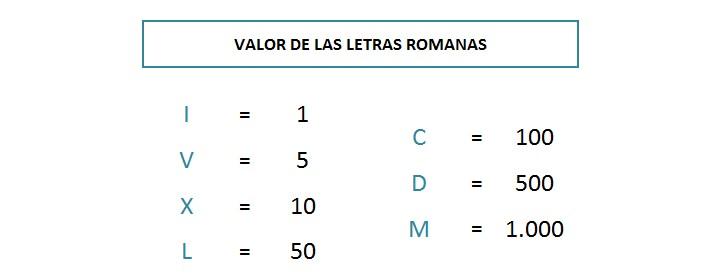 valor de las letras de los numeros romanos