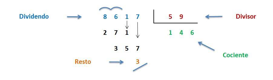 division resuelta de dos cifras en el divisor
