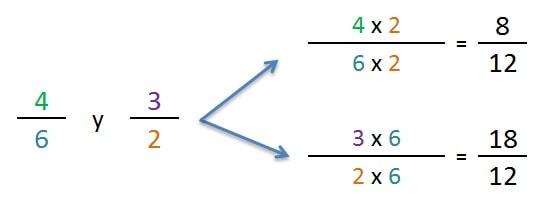 ejemplo explicacion fracciones productos cruzados