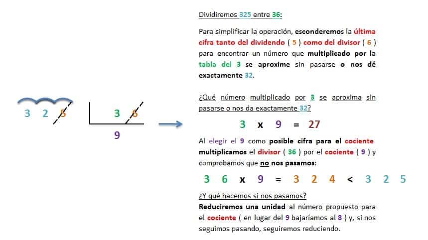 ejemplo y explicacion division 3 cifras entre 2 cifras inexacta resuelta 2