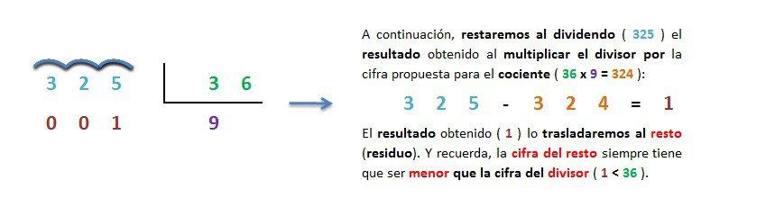 ejemplo y explicacion division 3 cifras entre 2 cifras inexacta resuelta 3