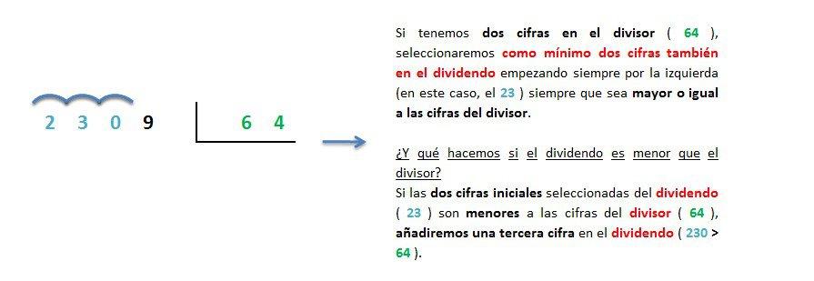 ejemplo y explicacion division 4 cifras entre 2 cifras inexacta resuelta 1