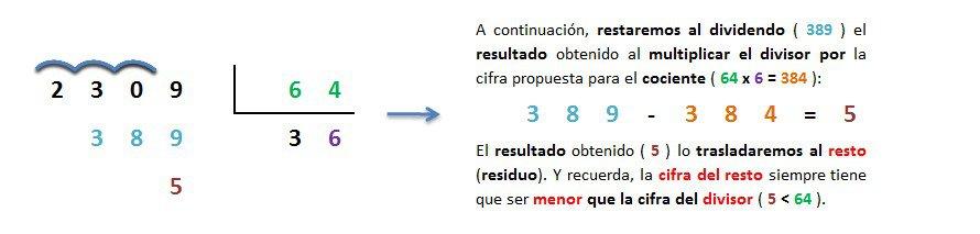 ejemplo y explicacion division 4 cifras entre 2 cifras inexacta resuelta 5