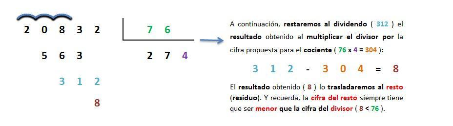 ejemplo y explicacion division 5 cifras entre 2 cifras inexacta resuelta 7