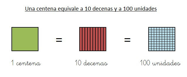 ejemplo y explicacion equivalencia centena decena y unidad graficamente