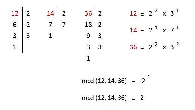 ejemplo y explicacion maximo comun divisor 3 numeros