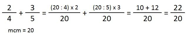 ejemplo y explicacion sumar fracciones distinto denominador
