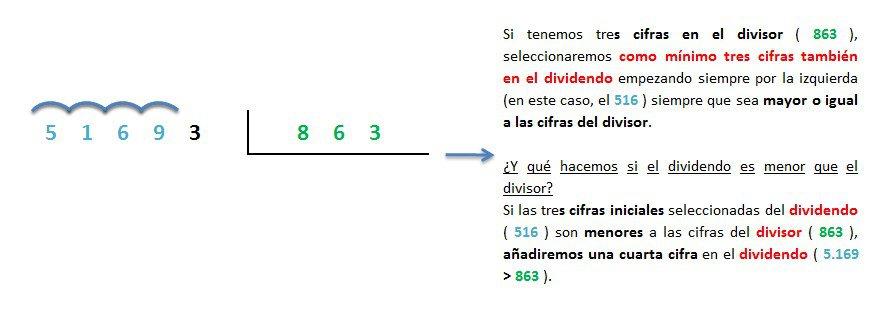 ejemplo y solucion division 5 cifras entre 3 inexacta 1