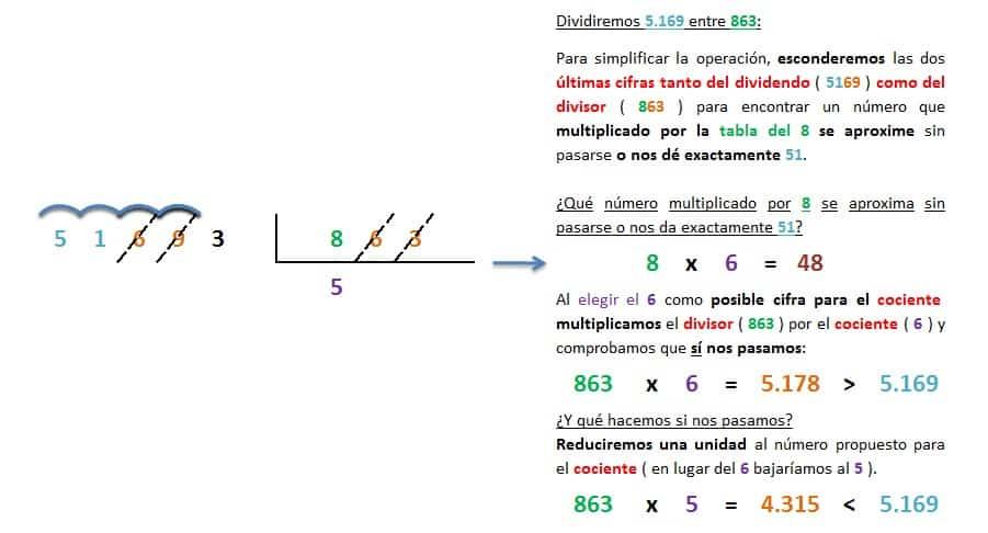 ejemplo y solucion division 5 cifras entre 3 inexacta 2