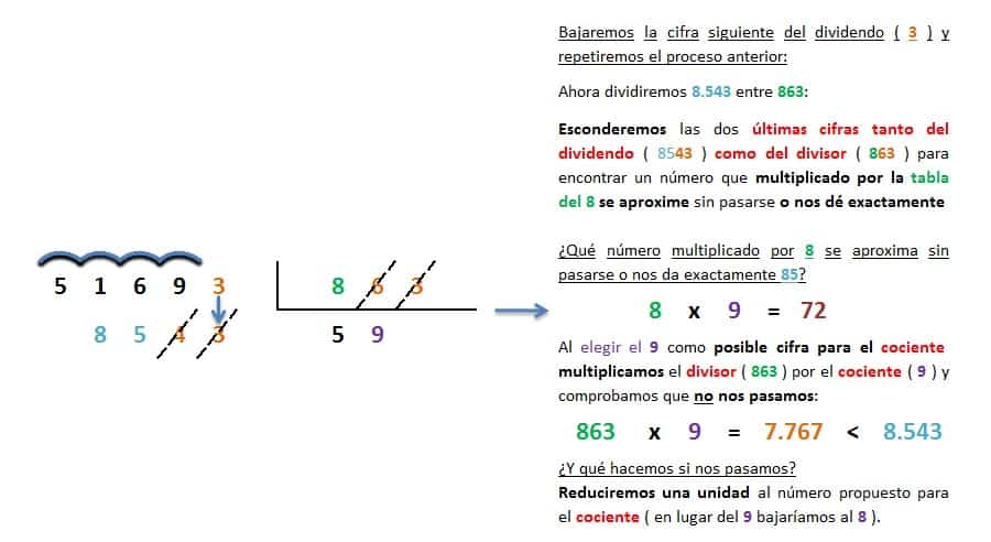 ejemplo y solucion division 5 cifras entre 3 inexacta 4