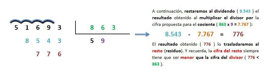 ejemplo y solucion division 5 cifras entre 3 inexacta 5