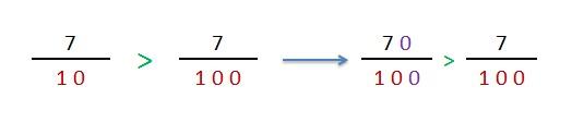 explicacion comparacion de fracciones decimales con igual numerador