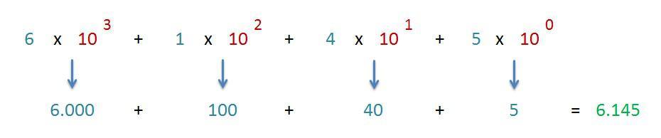 explicacion composicion expresion polinomica de un numero