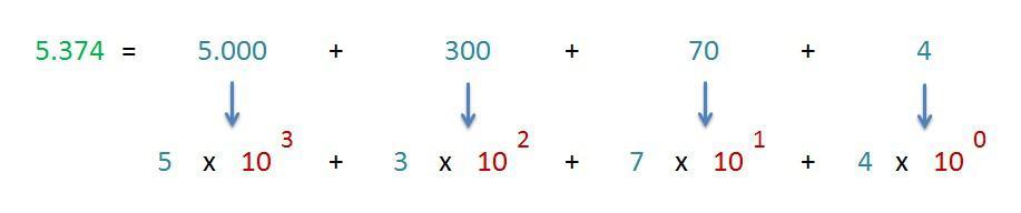 explicacion desarrollo expresion polinomica de un numero