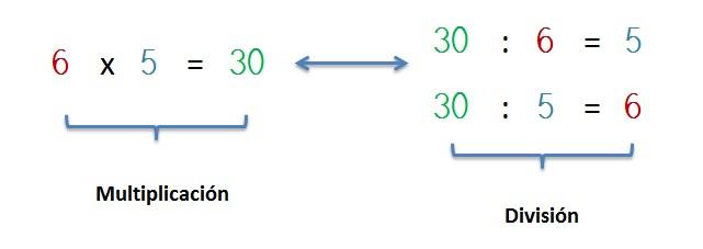 explicacion division como operacion inversa a multiplicacion