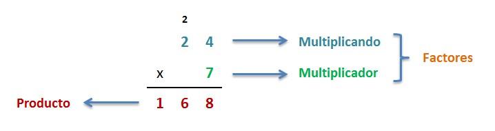 explicacion elementos de la multiplicacion