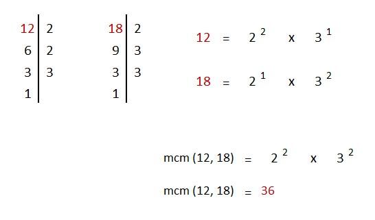 explicacion mcm por factorizacion