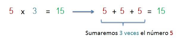 explicacion multiplicacion como suma de sumandos iguales