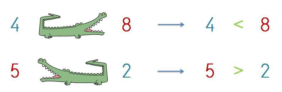 explicacion numero mayor y menor hasta el 10