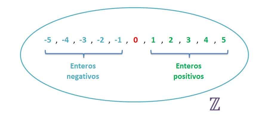 explicacion numeros enteros positivos y negativos