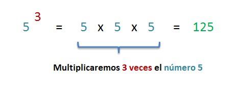 explicacion potencia como repeticion de factores iguales