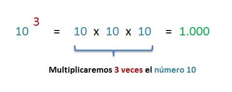 explicacion potencia de base diez como repeticion de factores iguales