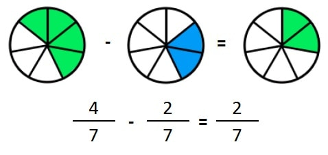 explicacion restar fracciones igual denominador
