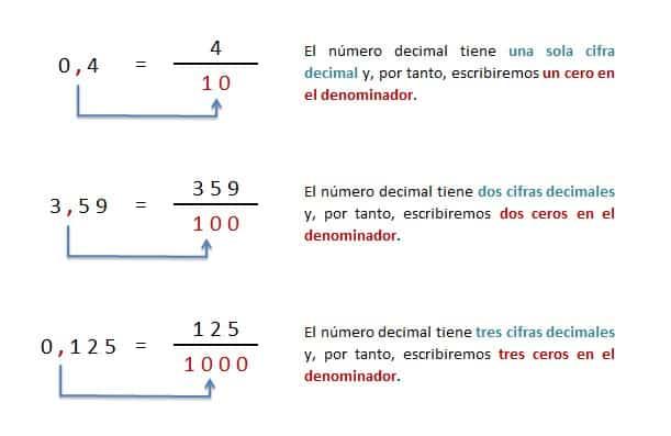 explicacion transformacion de numero decimal a fraccion decimal