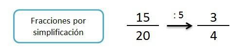 explicacion y ejemplo fracciones por simplificacion