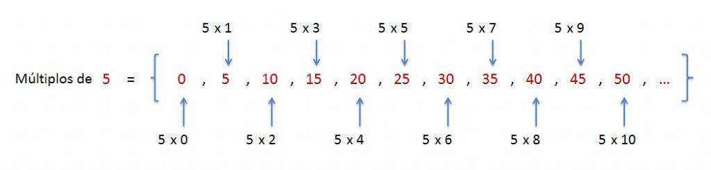 explicacion y ejemplo hallar multiplos de un numero natural