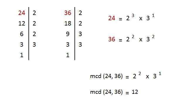 explicacion y ejemplo maximo comun divisor dos numeros naturales