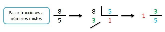explicacion y ejemplo pasar fracciones a mixtos