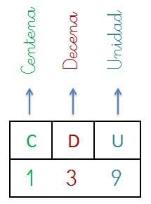 explicacion y ejemplo valor posicional numeros naturales centena decena y unidad