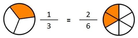 fracciones equivalentes graficamente