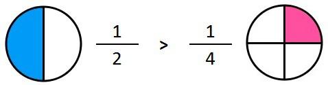fracciones igual numerador
